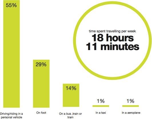 time spent travelling per week